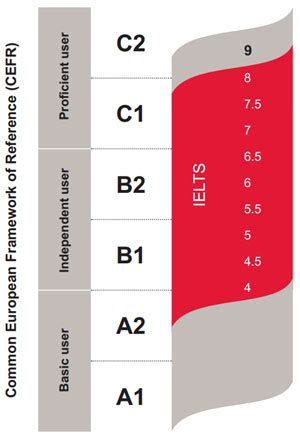 How to discribe english skills level in CV? - Learn